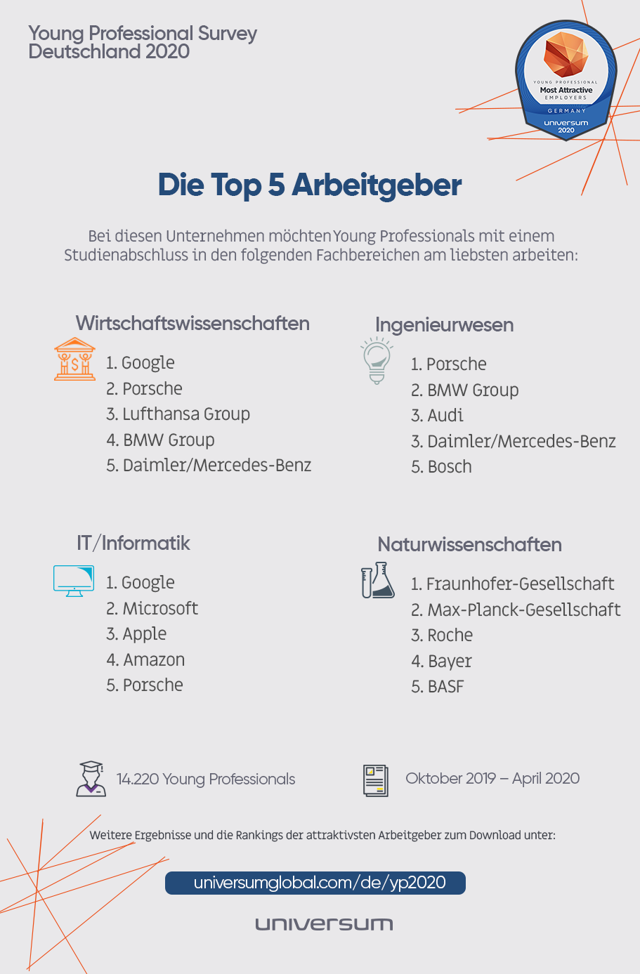 Top-5-Arbeitgeber-Young-Professionals-2020